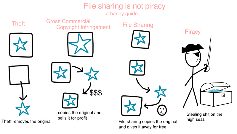 piracy is not theft