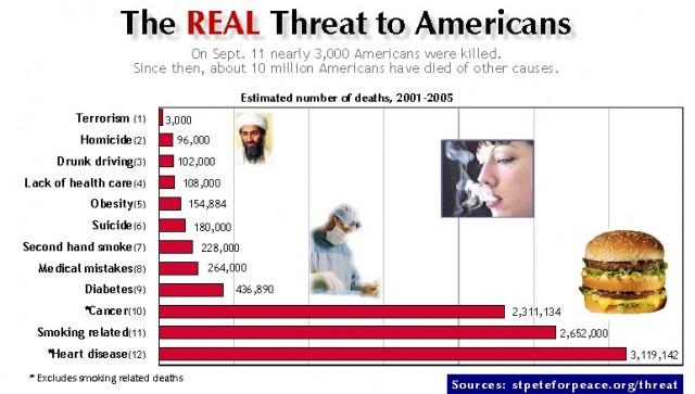 La réelle menace qui pèse sur les américains