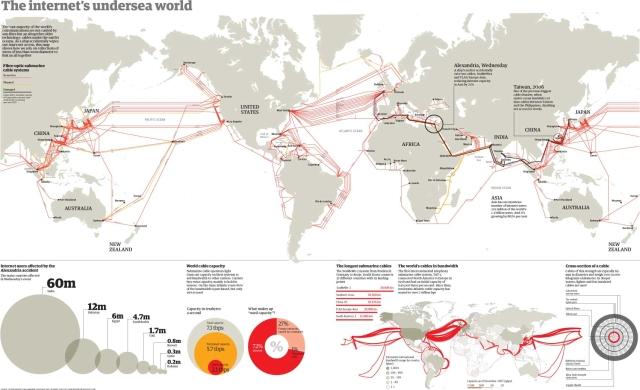 Internet sous-marin