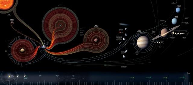50 ans d'exploration spatiale... cliquez pour voir en taille réelle