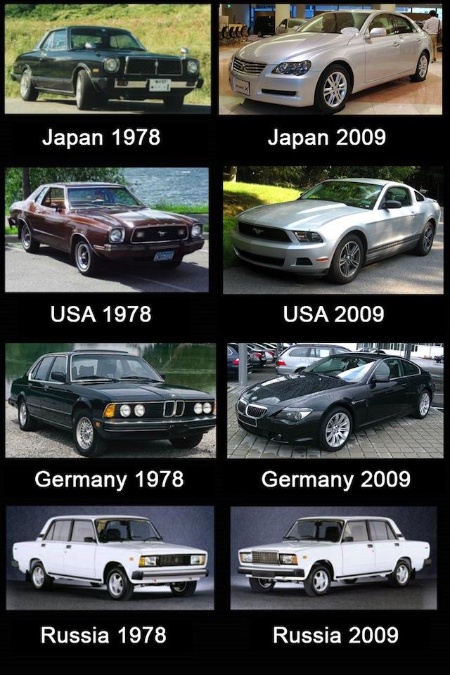 {Pic} Evolution des voitures par pays