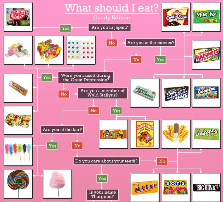 Dois-je manger des bonbons? Oui mais lesquels?