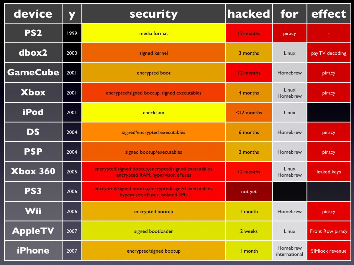 Charte de sécurité et de piratage des consoles
